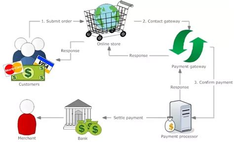 how does credit card processing work diagram how payment gateways work and integrate with e commerce