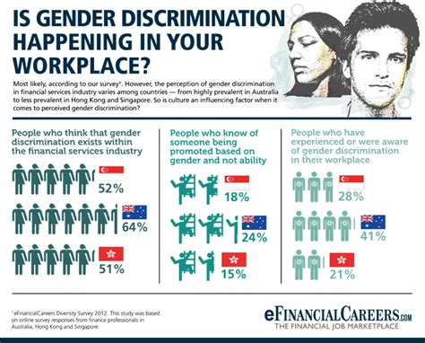 Discrimination In Singapore Essay by Gender In The Workplace Search Gender Studies Course Resources Gender