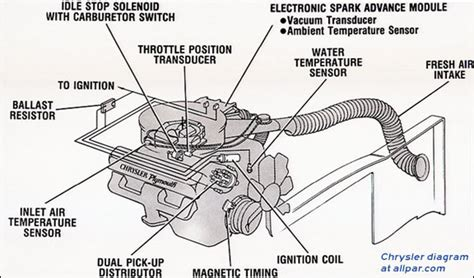 car distributor wiring diagram wheels diagram elsavadorla