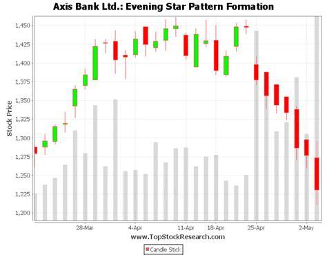 candlestick pattern evening star tutorial on evening star candlestick pattern