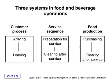 Food And Beverage Service Operational Preparation ppt the catering cycle powerpoint presentation id 216056