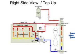 vortec 5 3 coolant expasion tank ih8mud forum