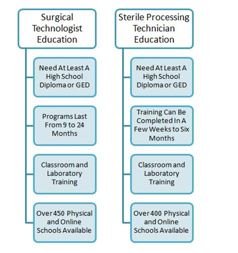 Surgical Technician Duties by Surgical Tech Vs Sterile Processing Technician Surgical Tech