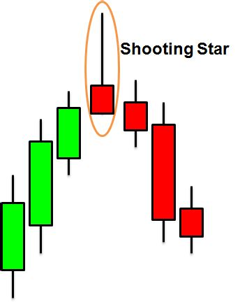 candlestick pattern shooting star introduction to candlesticks