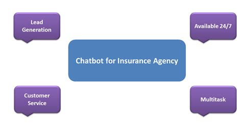 best chatbot best chatbot for insurance agency friendly bot