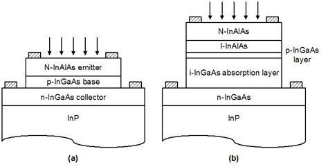 heterojunction diode equation inp ingaas symmetric gain optoelectronic mixers intechopen