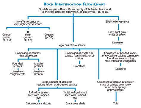 mineral identification flowchart rock identification flow chart charts posters