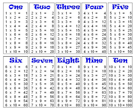 multiplication table 1 to 100 new calendar template site