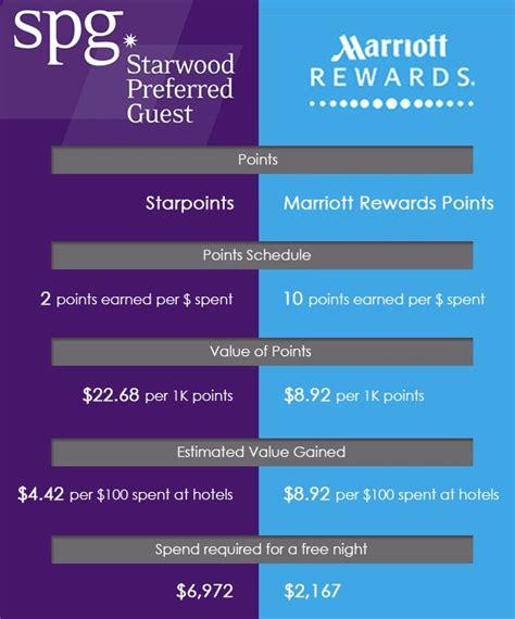 bca point reward 늙은 호텔리어 몽돌의 호텔이야기 스타우드 메리어트 인수합병 조금 더 긴 해설과 분석