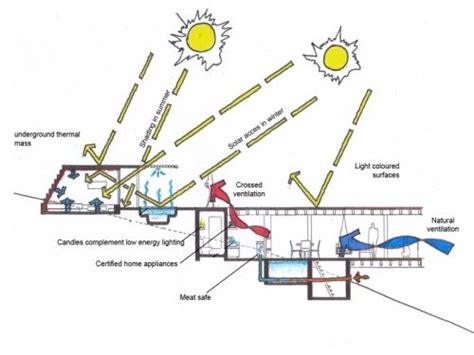 environmental design strategies environmental cross section diagram architecture