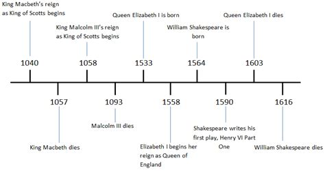 timeline of british kings and queens aiss english 10 andrew macbeth