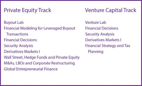 Best Mba Program For Equity Or Venture Capital by Heizer Center For Equity And Venture Capital