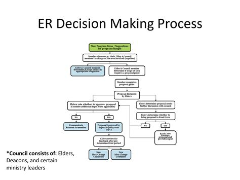decision process flow diagram decision free engine image