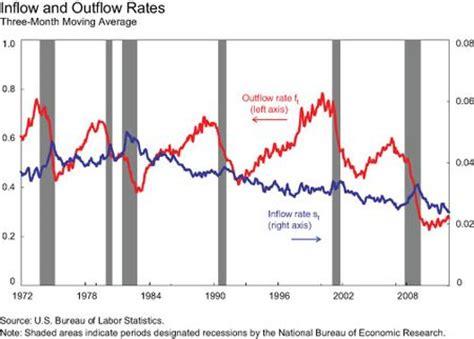 bathtub model economics the bathtub model of unemployment the importance of labor