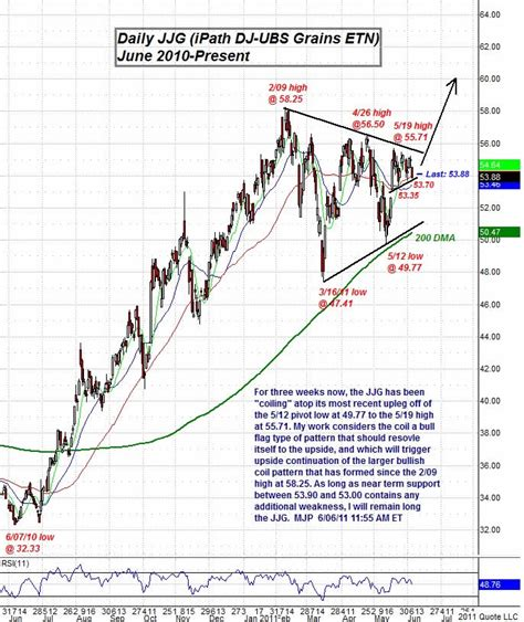 pattern day trader uk agricultural commodities jjg grains etn bullish flag