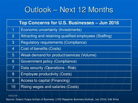 Duke Fuqua Mba Salaries by Planning For 2017 What Gets Measured Gets Managed