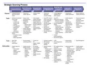 sourcing process a