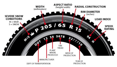 Ban Bridgestone Uk 17 225 65 global tyres tyre upsize calculator