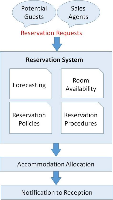 Front Office Management Reservation