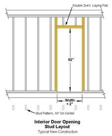 Normal Interior Door Size Normal Interior Door Size 5 Photos 1bestdoor Org