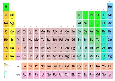 tabla peri 243 dica de los elementos la