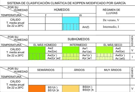 tablas de hexagonales de clasificaciones de mexico a los mundiales tipos de climas