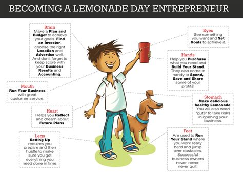lemonade stand business plan template bryan college station lemonade day