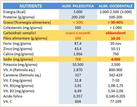 tabella alimentazione progetto salute alimenti e territorio della provincia di