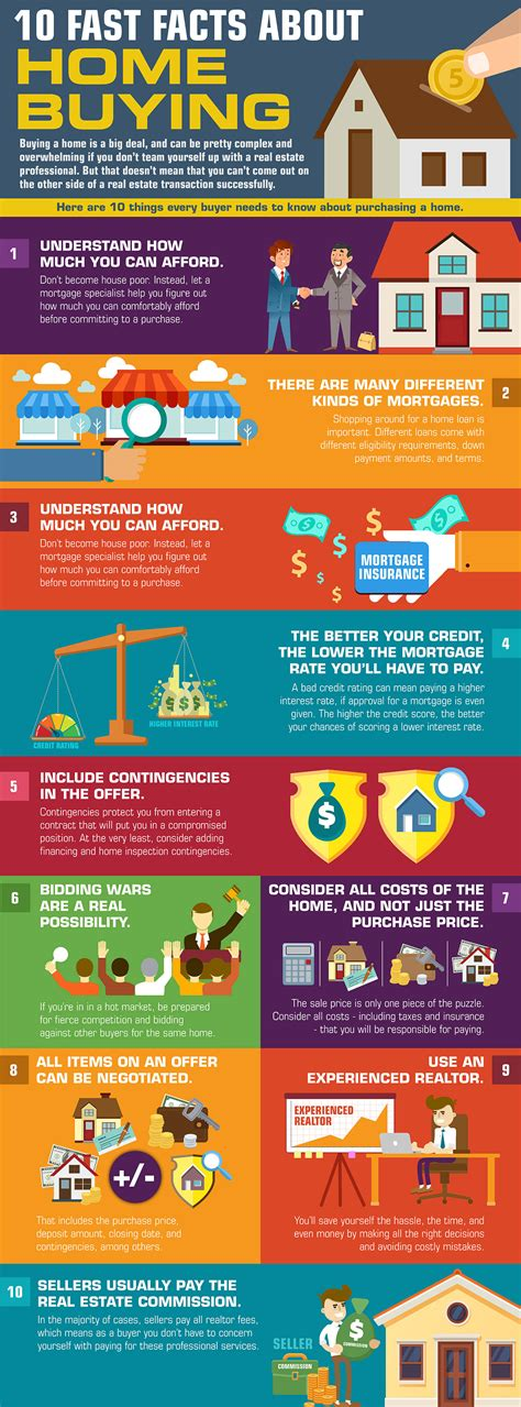 facts about buying a house infographic 10 fast facts about home buying gw real estate