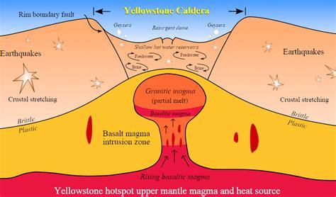 caldera diagram yellowstone caldera volcano diagram yellowstone mud pots