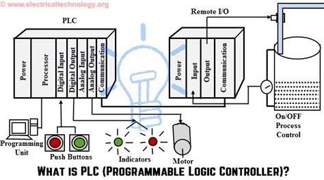 how to use programmable integrated circuits programmable logic controllers plc for industrial