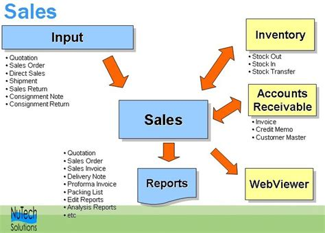 sales system flowchart sales system flow erpro help center