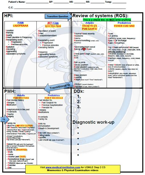 cs blue sheet mnemonic usmle step 2 cs