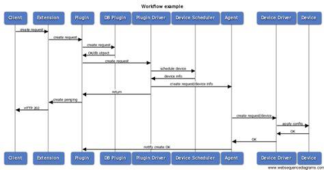 inventory workflow neutron lbaas plugindrivers openstack