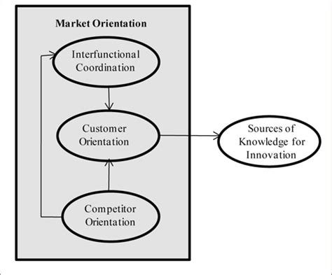 Market Orientation market orientation and sources of knowledge to innovate in