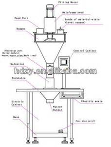 Protein Powder Filling Machinery Auger Filling Machine