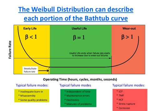 Bathtub For Infant We Just Had A Failure Will Weibull Analysis Help