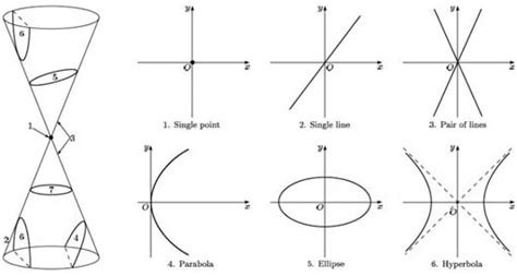 degenerate conic sections vectors and conics 4 1 conic sections openlearn open