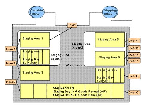 graphical warehouse layout in ewm staging area sap library sap extended warehouse