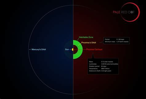 Proxima Centauri's awesome Earth like planet   Space