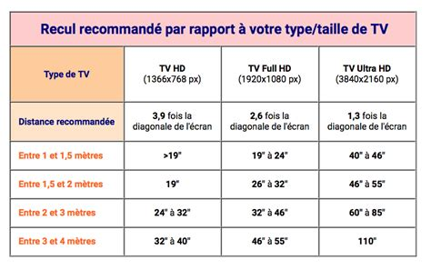 distance tv canap guide d achat comment choisir votre t 233 l 233 viseur