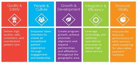 design vision meaning mission vision values mon health medical center