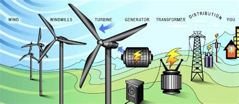 how wind power works xcel energy