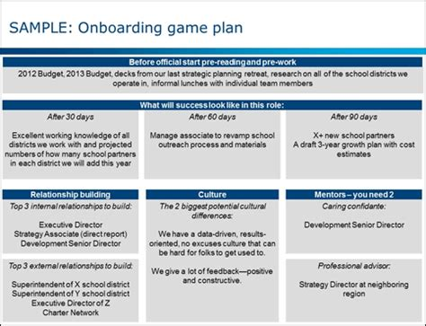 Creating An Onboarding Game Plan Bridgespan Onboarding Plan Template