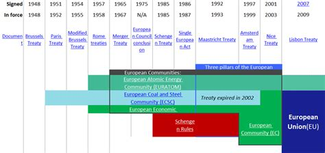 Treaties Of The European Union | opinions on treaties of the european union