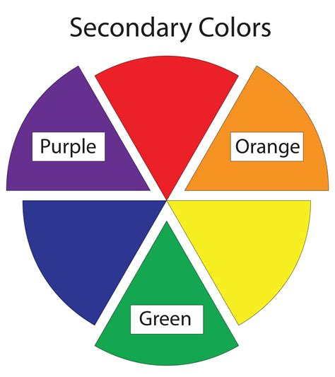 what is a secondary color secondary hues the halfway points between the primary