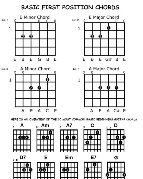 beginner guitar basic majorminor chords guitar chords chart for beginners asli aetherair co