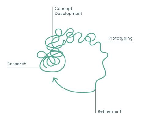 design thinking methodology book 139 best images about design thinking on pinterest