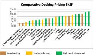 deck prices decking materials decking material cost comparison
