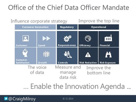 Chief Data Officer by Chief Data Officer Overcoming Data Silos For True